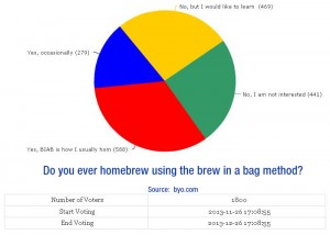 byo.com-survey-results-Do-You-Ever-Homebew-Using-Brew-in-a-Bag-Method